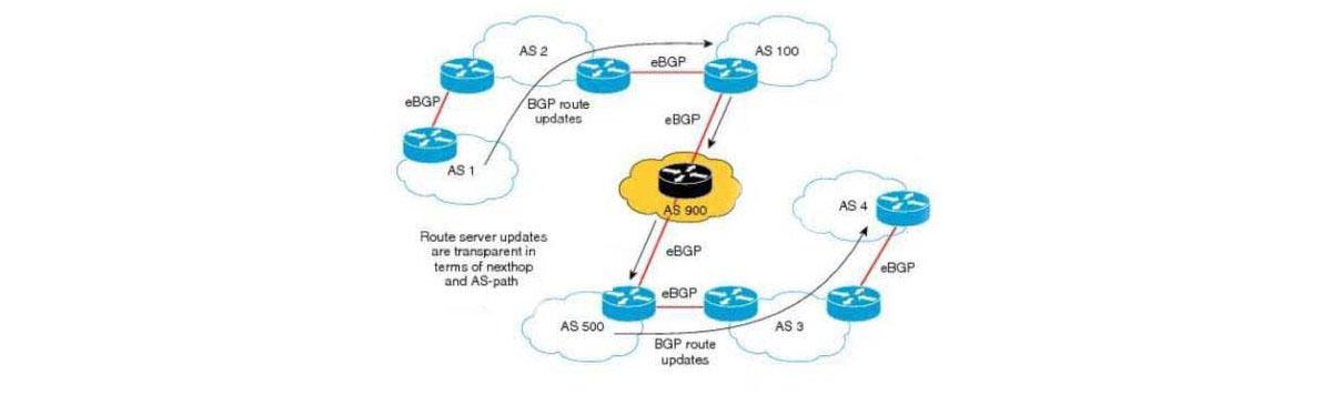 Sobre AO-IXP